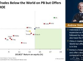 China Trades Below The World On PB But Offers Same ROE