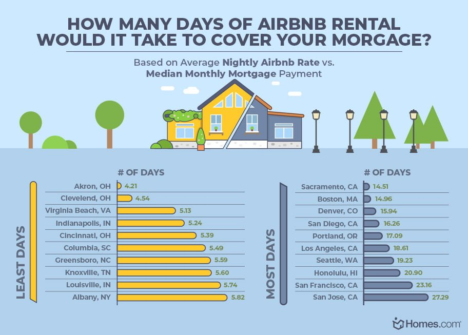 Cities Can Make The Most Profit On Airbnb Earnings