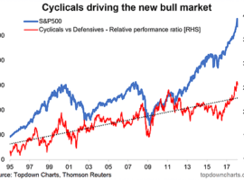 Cyclicals Vs Defensives – The Next Shoe To Drop?