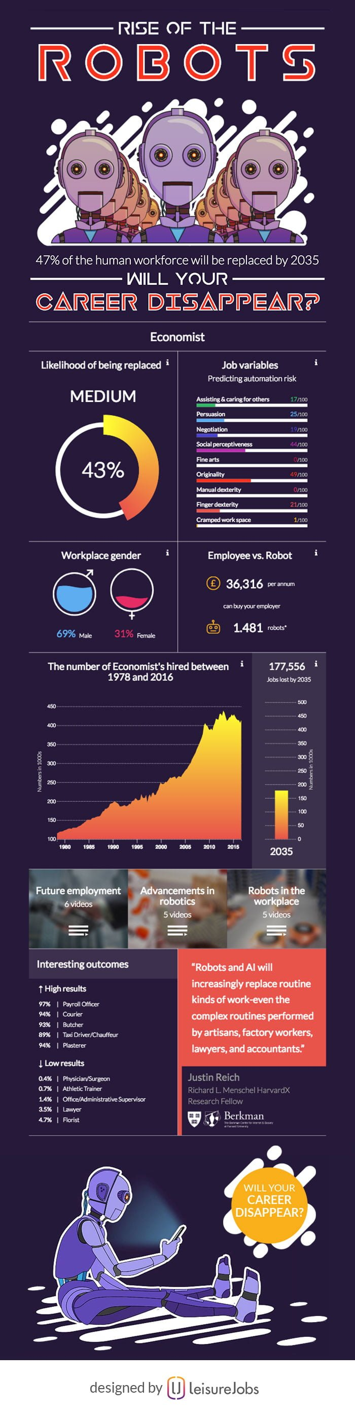 Rise Of The Robots Will Your Career Disappear