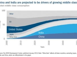Emerging Markets: Too Big To Ignore?