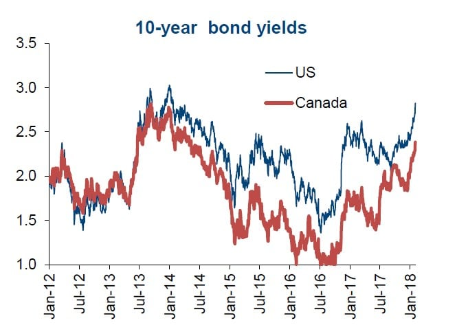 Equity Markets, Bond Yields