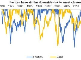 Are Factors Better And More Diversifying Than Asset Classes?