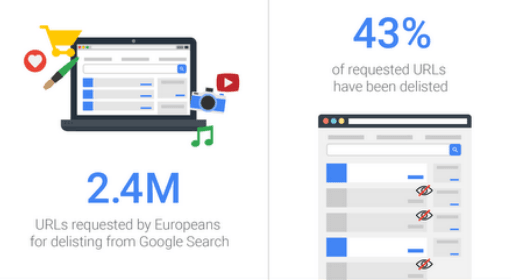 Google, right to be forgotten, Transparency Report