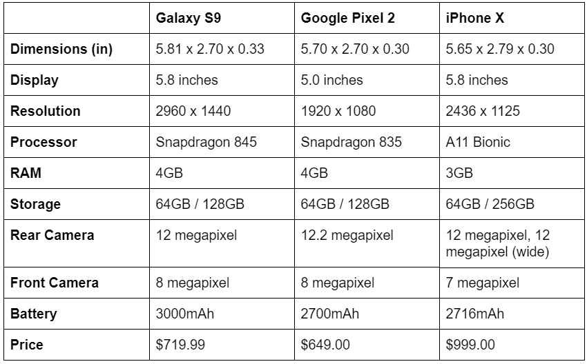Galaxy S9 vs Google Pixel 2 vs iPhone X