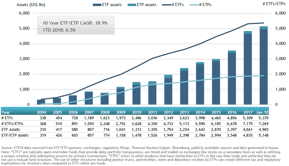 Global ETFs And ETPs