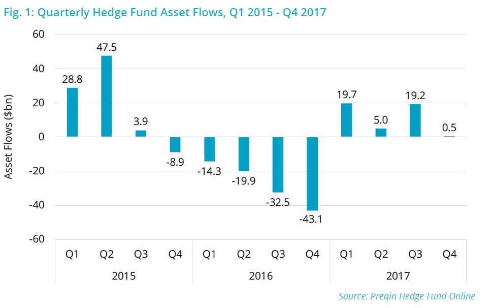 Hedge Fund Asset Flows