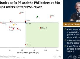 Korea Trades At 9x PE And The Philippines At 20x And Korea Offers Better EPS Growth
