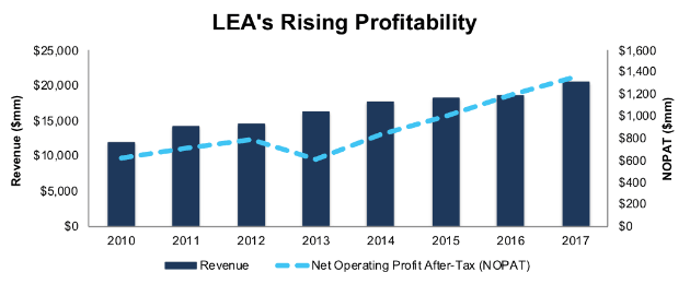 Lear Corporation (LEA)