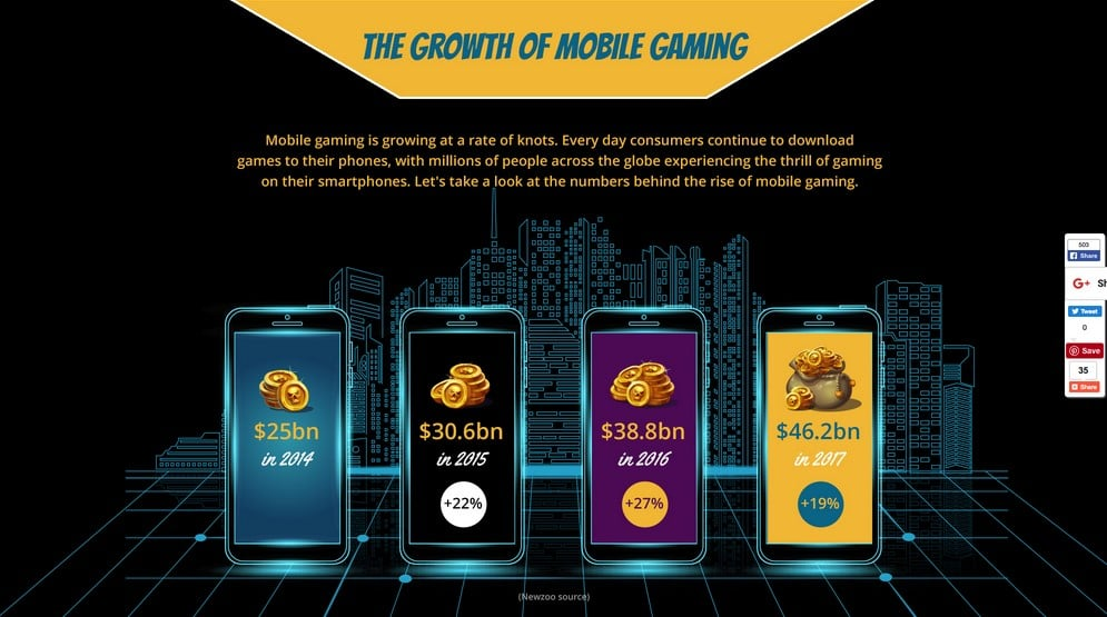 Mobile Gaming Continues To Rise Exponentially