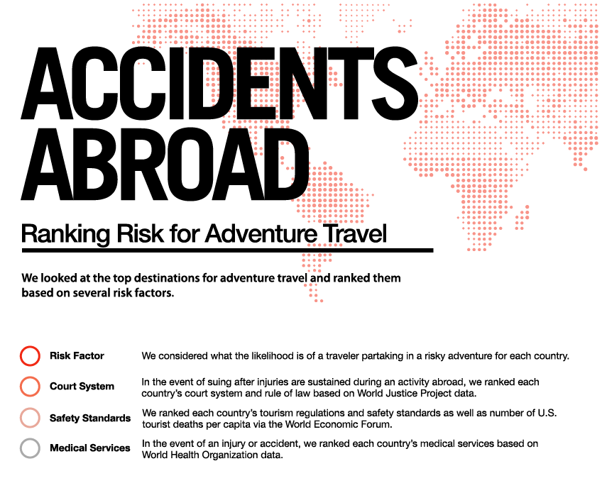 Most Dangerous Countries For Accidents