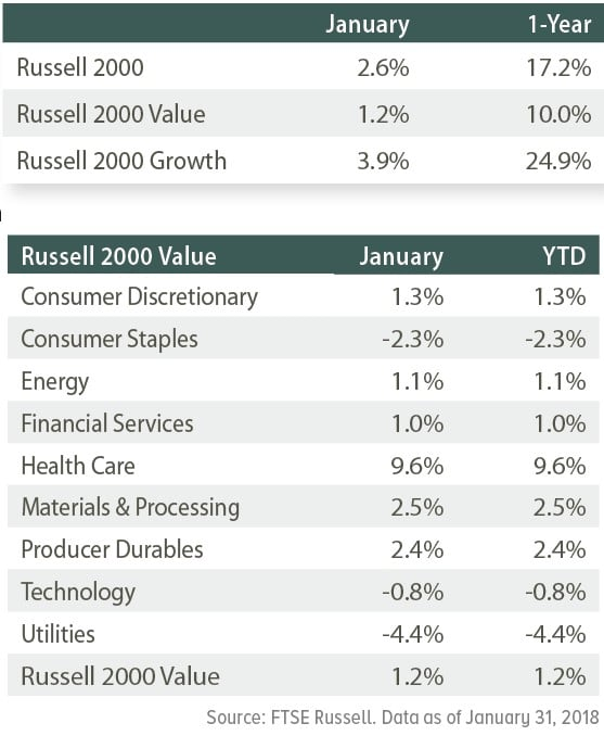 Opus Capital January 2018 Review Of U.S. Small Caps