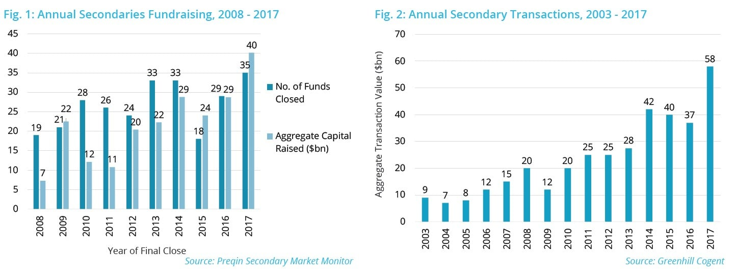 Private Capital Secondaries