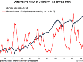 The VIX of VIX And Other Vol Charts