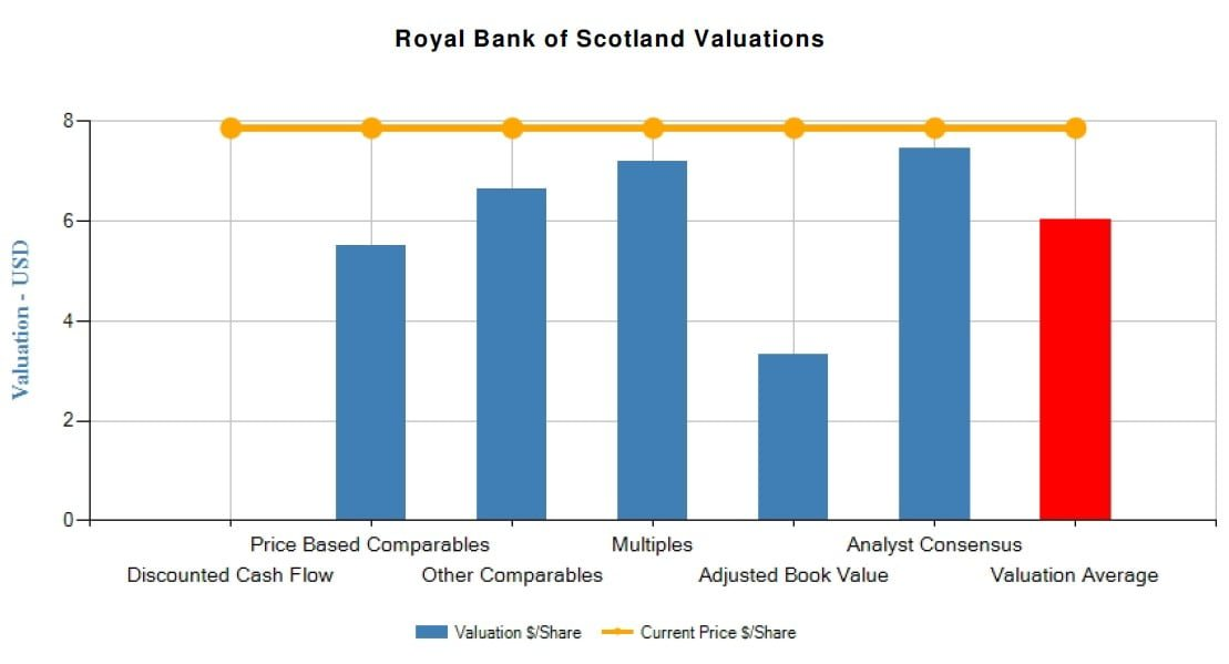 Royal Bank Of Scotland Group PLC (RBS)