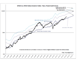S&P Intrinsic Value Update Overvalued But Impossible To Predict How Long This Lasts