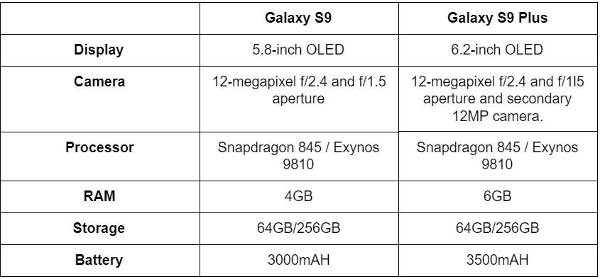 Galaxy S9 vs Galaxy S9 Plus