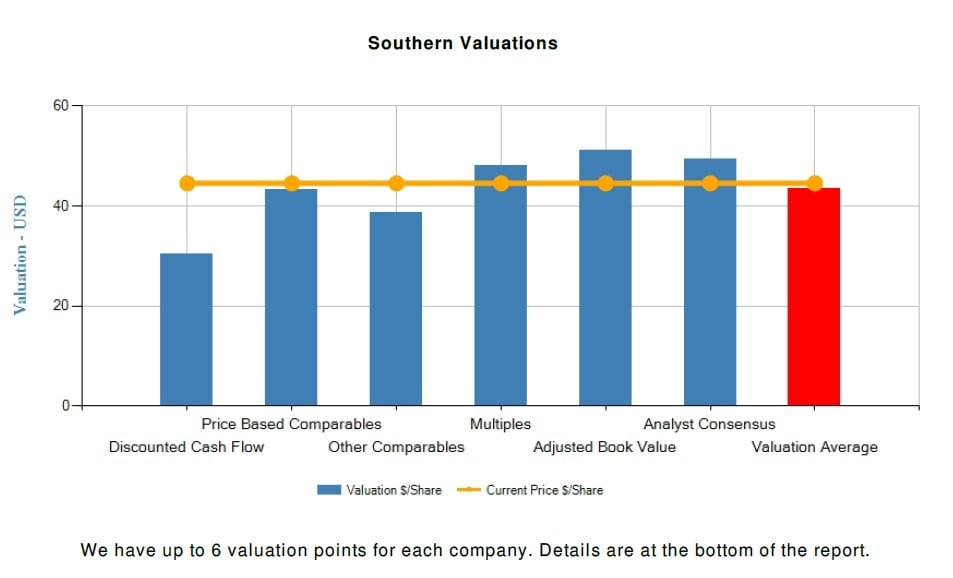 Southern Co (SO) Fundamental Valuation