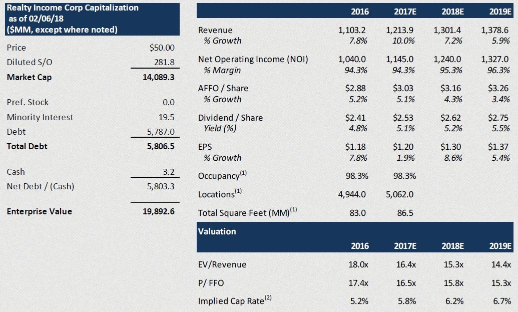 Spruce Point Short Realty Income Corp (O)