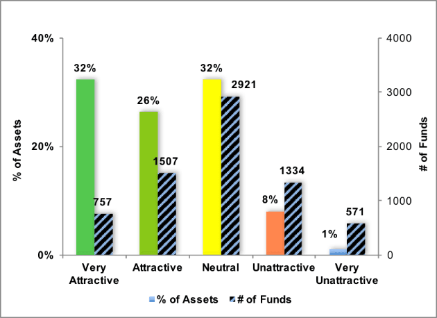 Style Ratings For ETFs & Mutual Funds