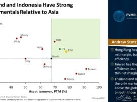 Thailand And Indonesia Have Strong Fundamentals Relative To Asia
