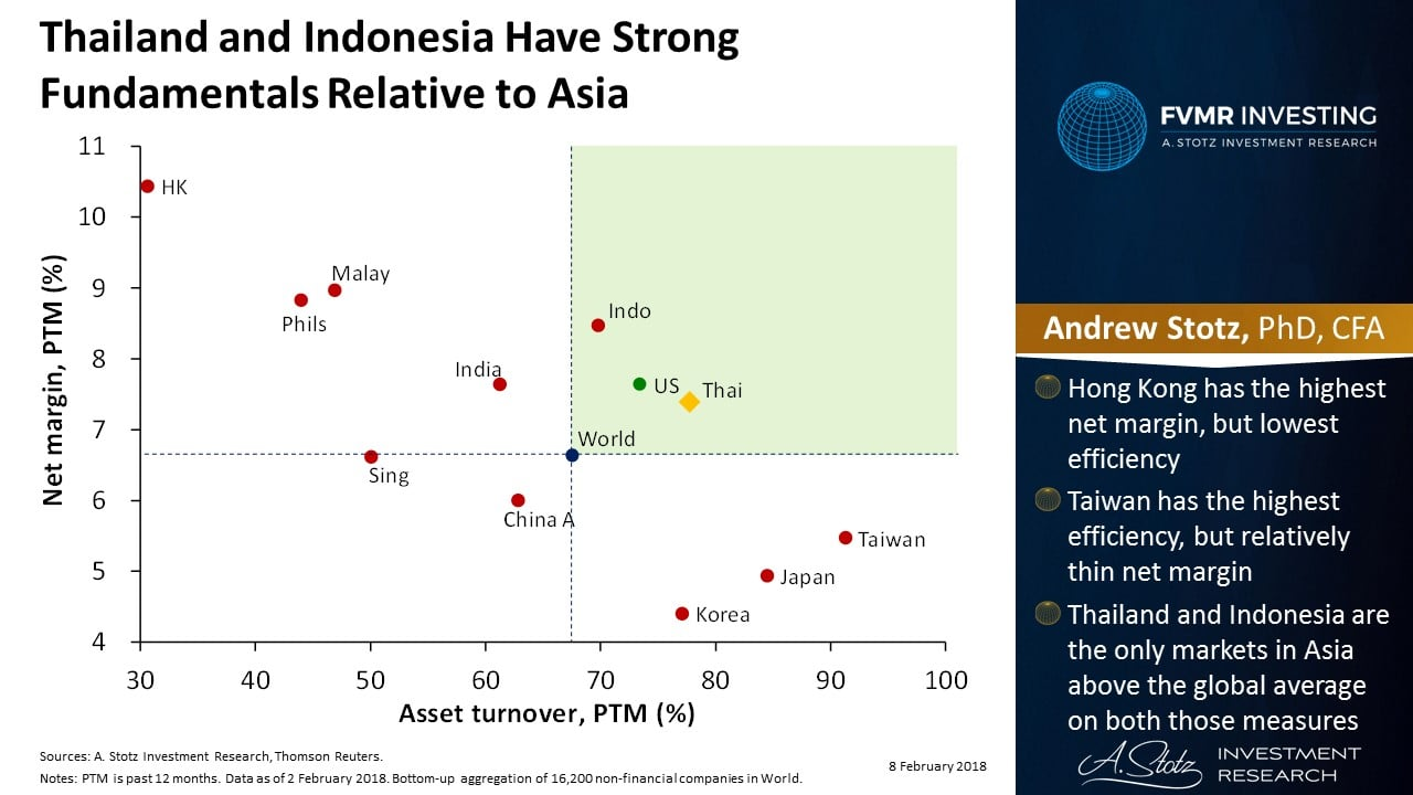 Thailand And Indonesia