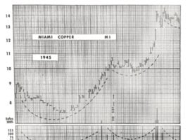 The Strange History of Technical Analysis