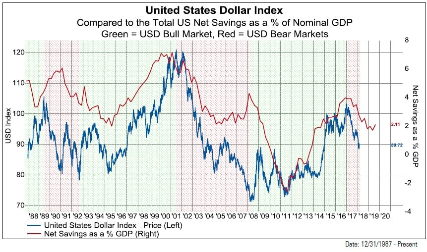 USD Bear Market With Equity Factors