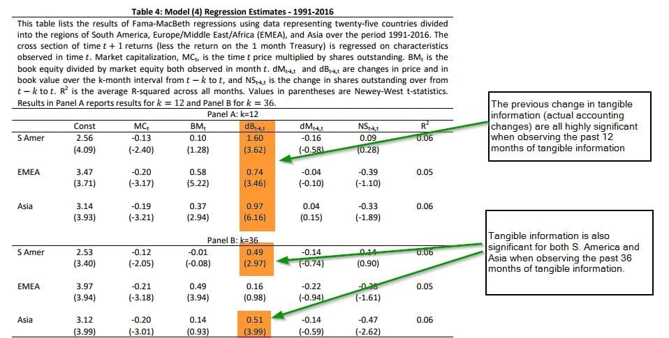 Value Effect In Emerging Markets