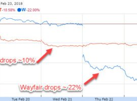 Wal-Mart Is Not The Perfect Stock. So What?