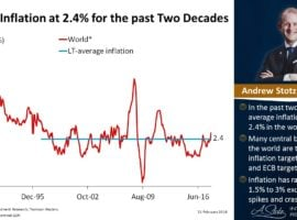World Inflation At 2.4% For The Past Two Decades