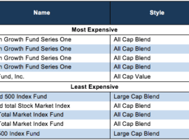 Why are there so many mutual funds?  Answer: Mutual fund providers tend to make lots of money on each fund so they create more products to sell.