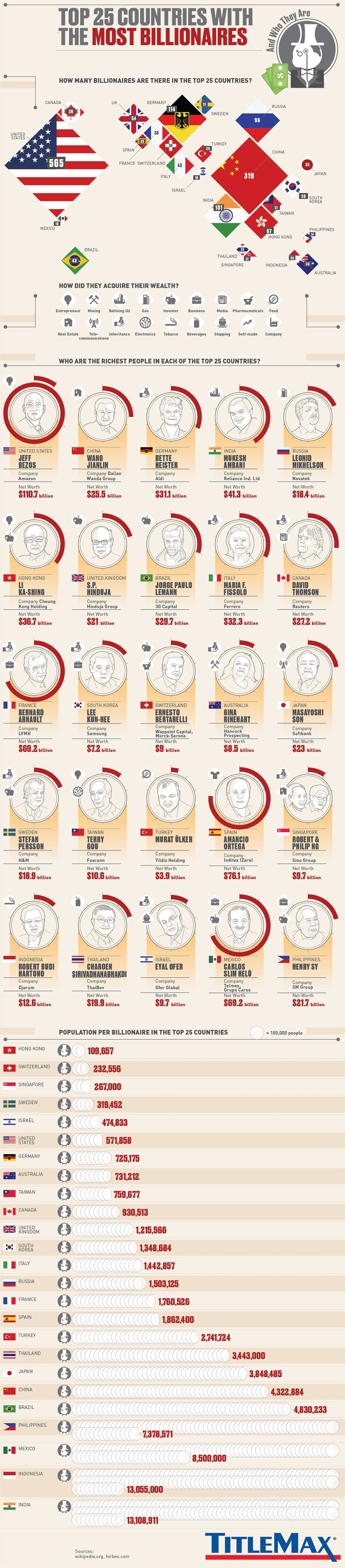 25 Countries With The Most Billionaires