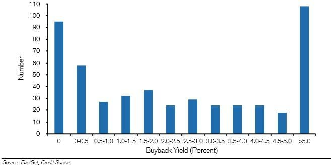 ASX Buybacks