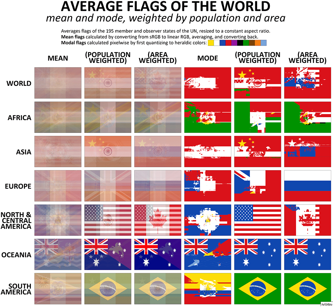 Average Flag Of The World
