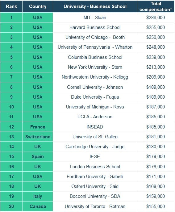 Best Paying MBA