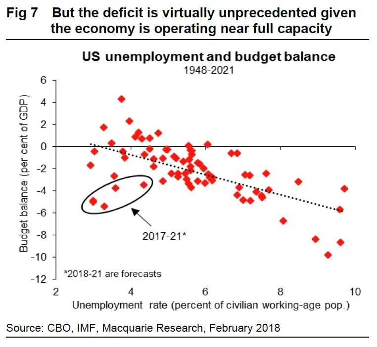 Business Cycle Fiscal Policy