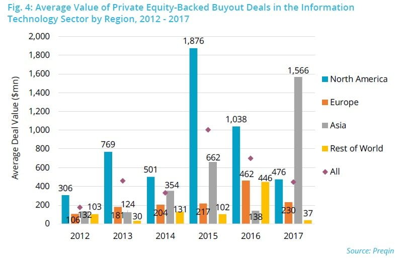Buyout Activity In The IT Industry
