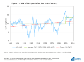 (Webinar Replay) CAPE Fear: Why CAPE Naysayers are Wrong