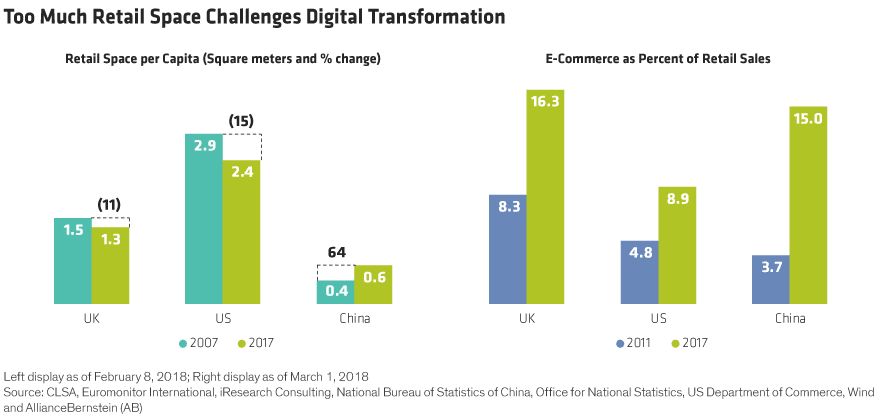 China Digital Innovation