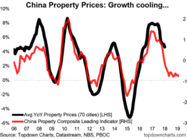 The Chinese property market is about to head into a slowdown [CHARTS]