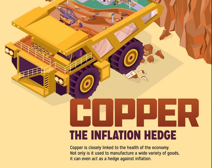 Copper As An Inflation Hedge
