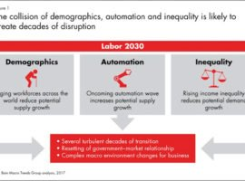 Demographics And Automation Will Create A Perfect Economic Storm Until 2030
