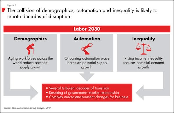 Demographics Automation Economic Storm