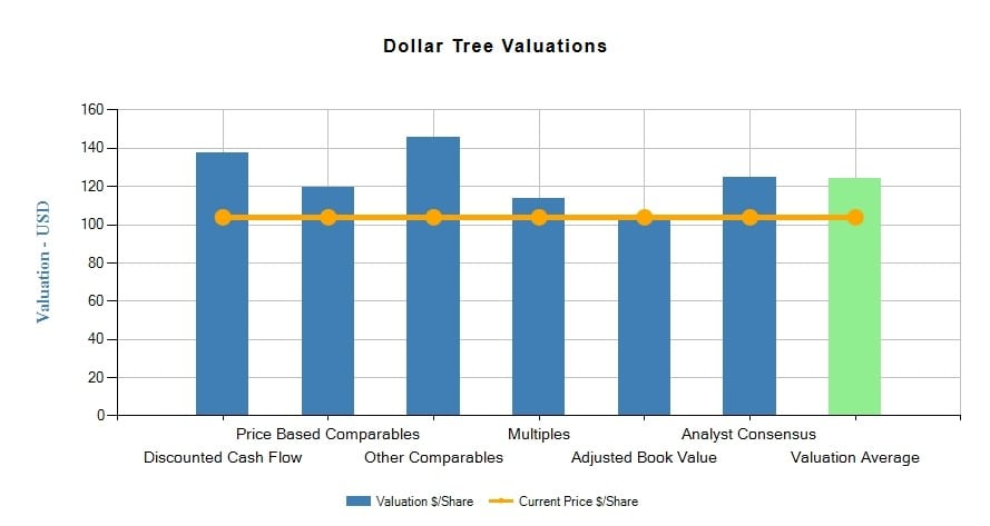 Dollar Tree, Inc. (DLTR)