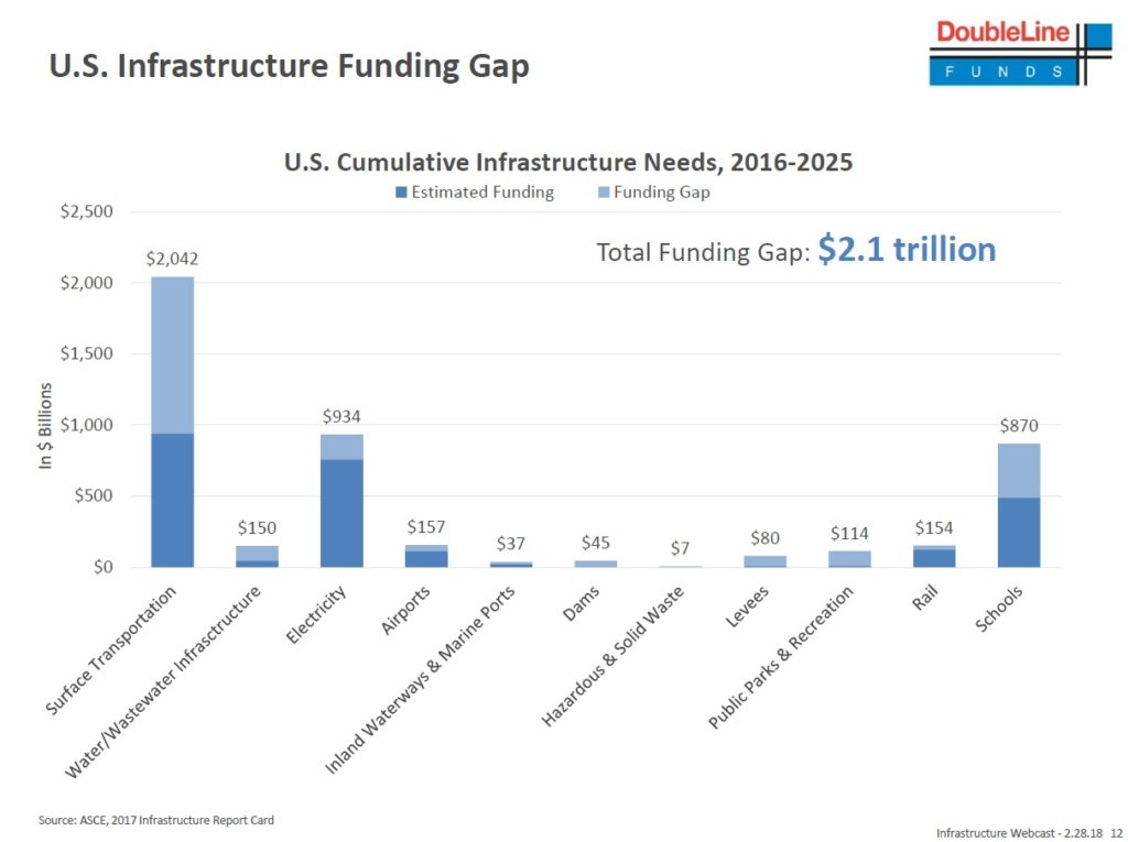 DoubleLine Infrastructure Income Fund Funding Gap