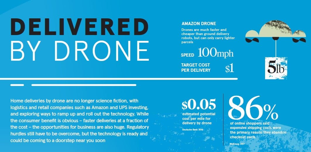 Ecommerce In Drone Deliveries