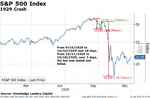 Failure In The S&P 500