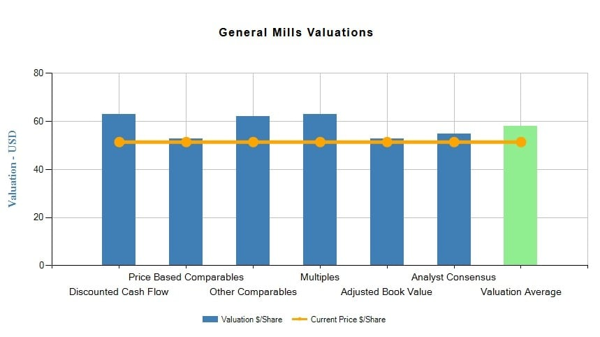 General Mills, Inc. (GIS)