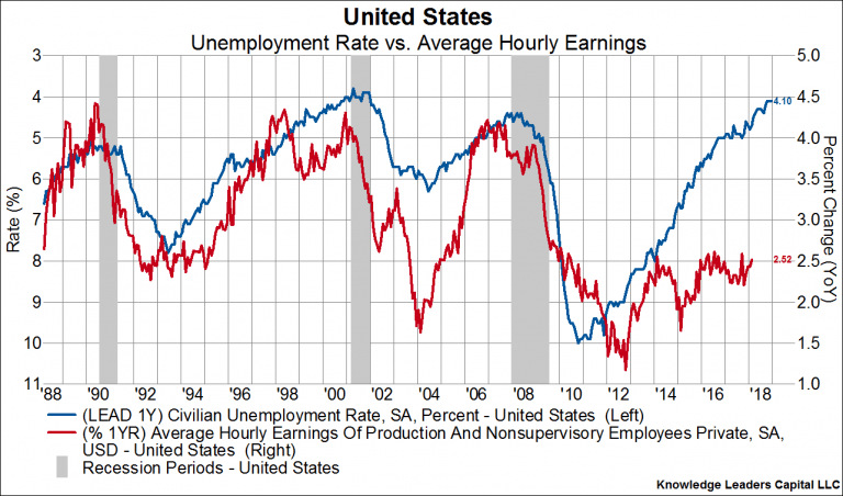 Higher Wage Growth